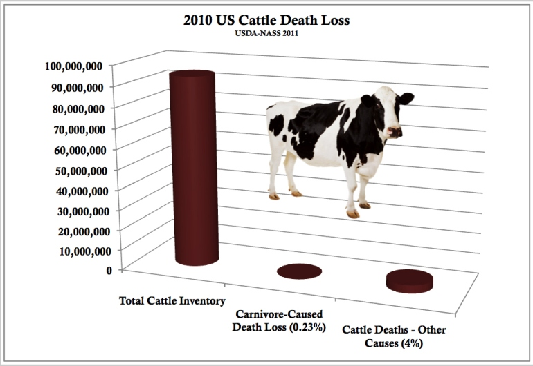 Cattle Death Loss 2011 Graph