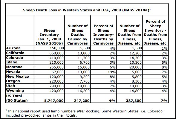 SheepDeathsWest-US-2010