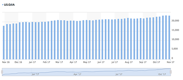 US Stock Market 2017 Web