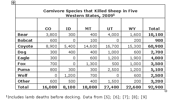 carnivore species that kill sheep 2009